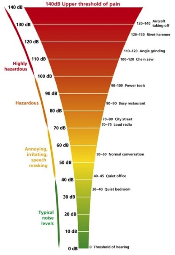 Decibel scale of everyday sounds